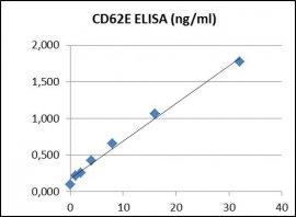 CD62E ELISA Kit