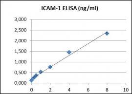 CD54 ELISA Kit