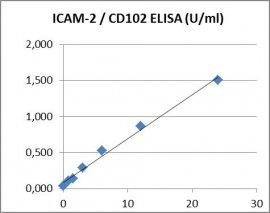 CD102 ELISA Kit