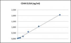 CD44 ELISA Kit