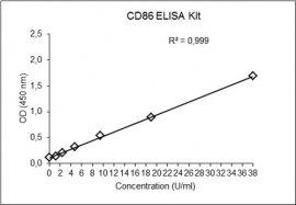 CD86 ELISA Kit