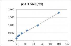 p53 ELISA Kit