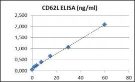 CD62L ELISA Kit