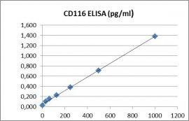 CD116 ELISA Kit