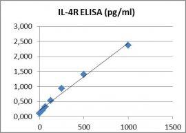 CD124 ELISA Kit