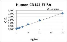 CD141 ELISA Kit
