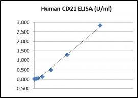 CD21 ELISA Kit