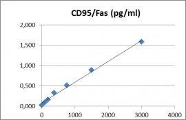 CD95 ELISA Kit