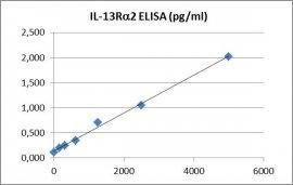 CD213a2 ELISA Kit