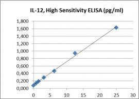 IL-12 HS ELISA Kit