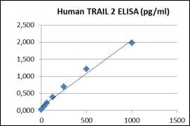 CD262 ELISA Kit