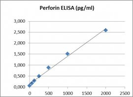 Perforin ELISA Kit