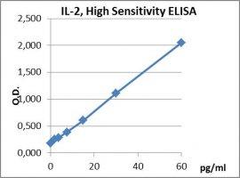 IL-2 HS ELISA Kit