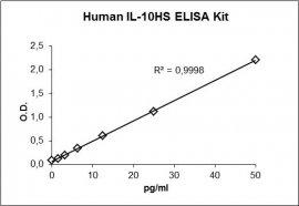 IL-10 HS ELISA Kit