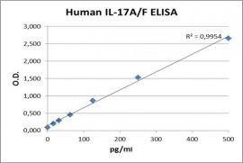 IL-17A/F ELISA Kit