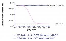 Anti-Human IL-6 Azide Free