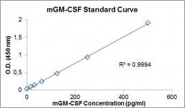 mGM-CSF ELISA Kit