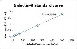 Galectin-9 ELISA Kit